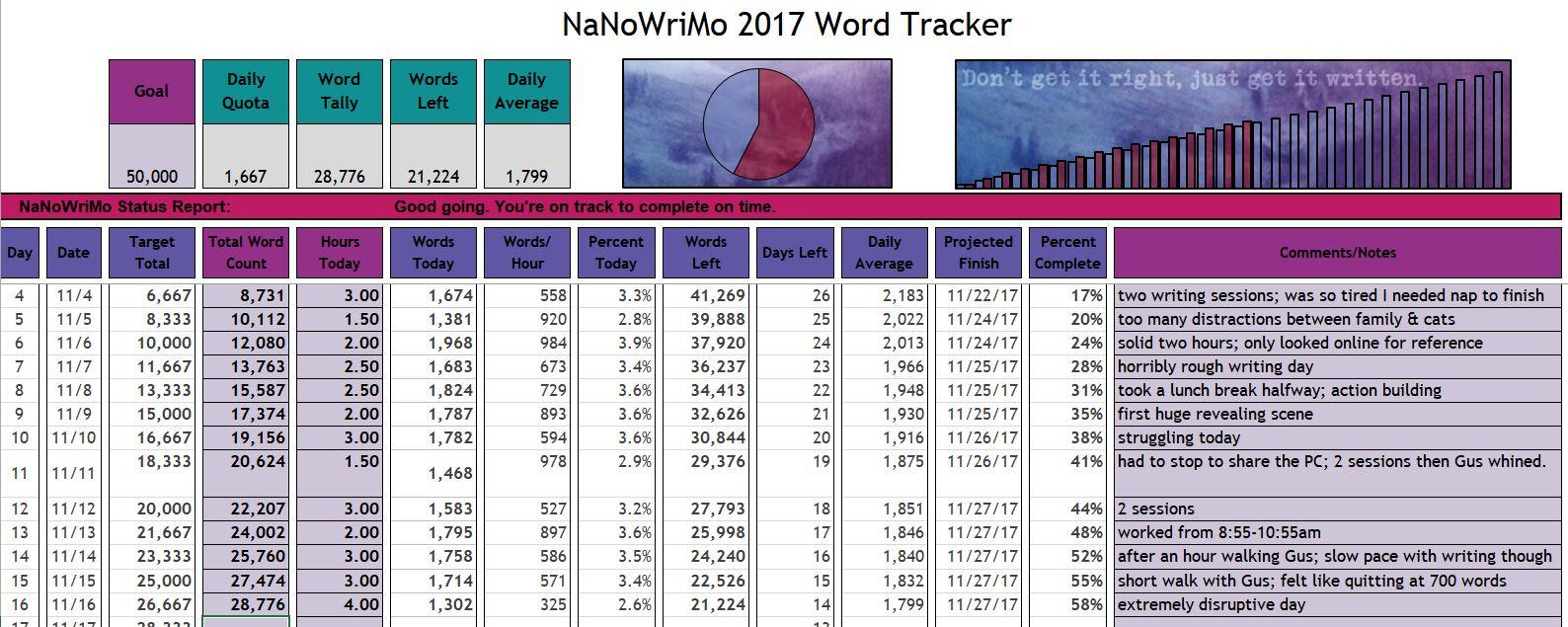 NaNoWriMo_111617_tracker